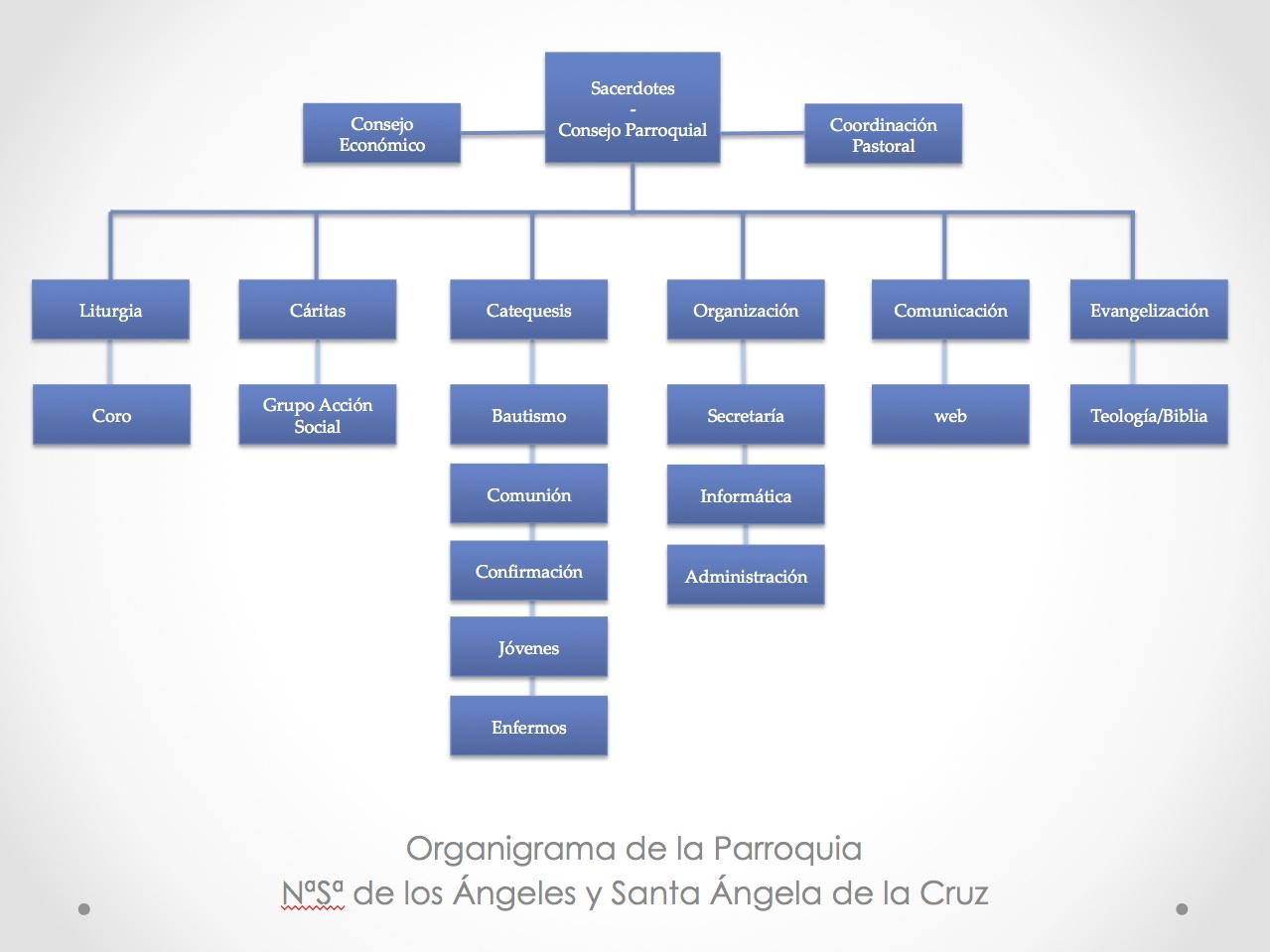 organigrama Parroquia2
